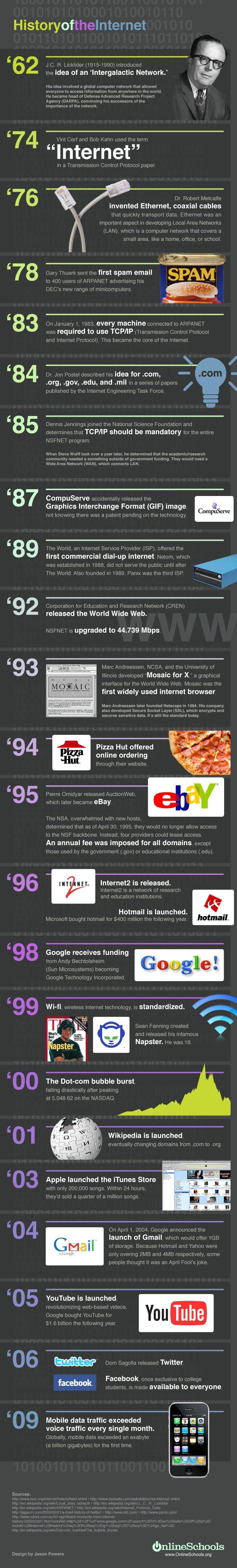 L'histoire d'internet en bref - Adéquation07